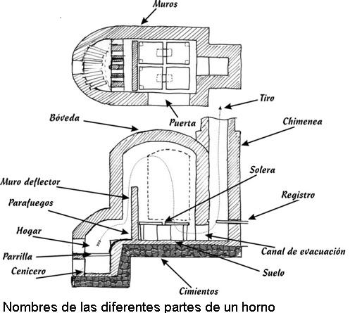 y la chimenea podemos conseguir un horno uniforme pero antes de hablar de las ideas bsicas del diseo vamos a ver la de las